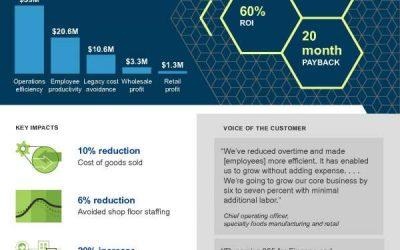 TEI Microsoft Dynamics 365 For Finance Operations