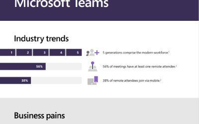Introducing Microsoft Teams