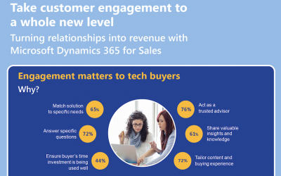 Take customer engagement to a whole new level