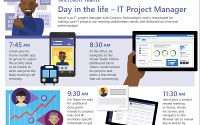 Day in the life – IT project manager